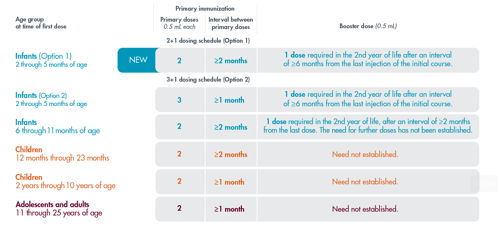The table shows the Recommended dosing schedule for BEXSERO. For a detailed description of the table, please contact GSK customer service at 1-800-387-7374.