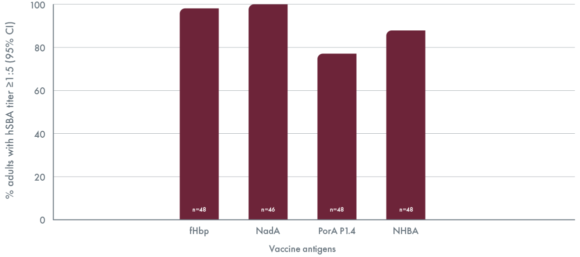 The graph shows the Demonstrated immune response 1 month following second dose of BEXSERO given between 18 and 24 years of age. The percentage of adults with an hSBA titer of at least 1 to 5 was 98% for fHbp (n=48), 100% for NadA (n=46), 77% for PorA (n=48), and 88% for NHBA (n=48).