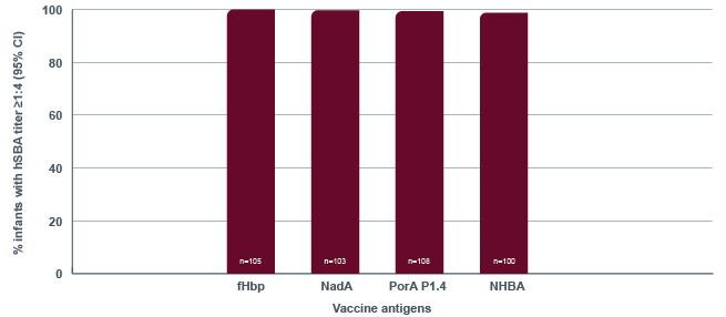 The graph shows the Demonstrated immune response 1 month following second dose of BEXSERO given at 24 and 26 months of age. The percentage of infants with an hSBA titer of at least 1 to 5 was 100% for fHbp (n=105), 99% for NadA (n=103), 98% for PorA (n=108), and 97% for NHBA (n=100).