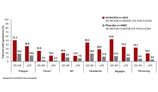 Visual is a baVisual is a bar graph depicting the rates of general adverse events for SHINGRIX and placebo. For any additional questions please call GSK customer service at 1-800-387-7374.r graph depicting the rates of local adverse events for SHINGRIX and placebo. For any additional questions please call GSK customer service at 1-800-387-7374.