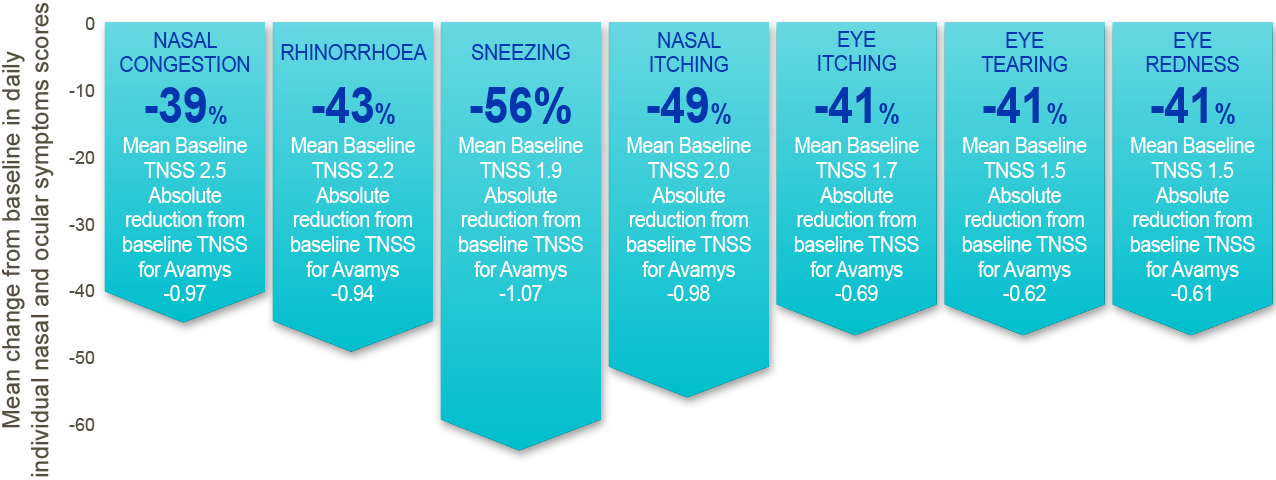 Effective reduction in the nasal and ocular symptoms