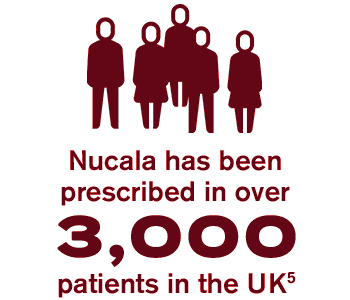 Number of Nucala prescriptions in the UK