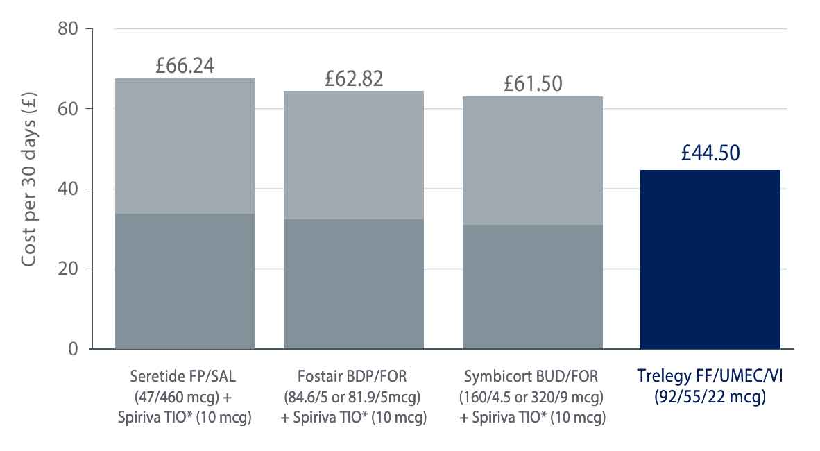 Graph showing price of COPD triple therapy options in UK