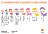 UK immunisation schedule