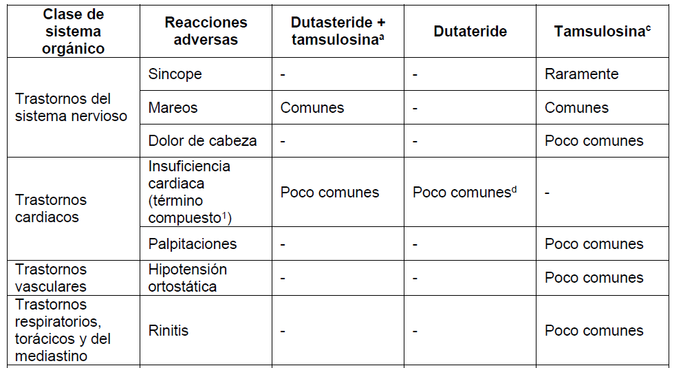 Prescribiendo Duodart