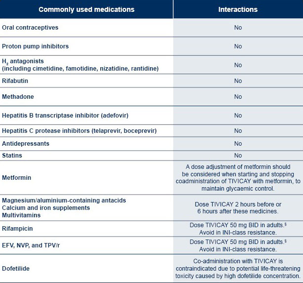 Tivicay drug-drug interactions