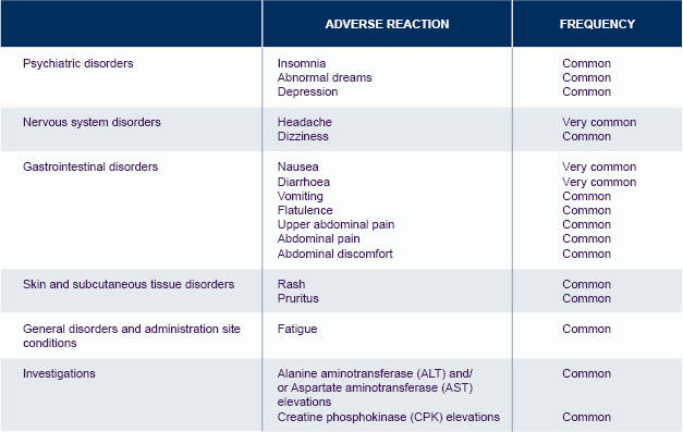 Tivicay adverse reactions