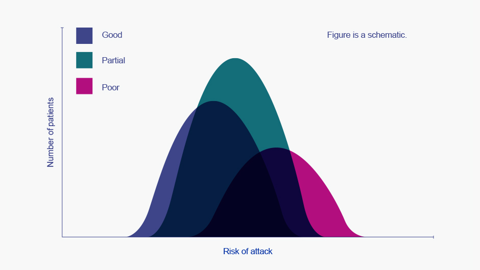 Graph showing measure of control versus risk of attack. Patients with 'good' symptom control may still be at risk of exacerbations.